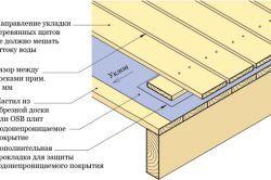 Чим застелити підлогу на балконі в залежності від мети