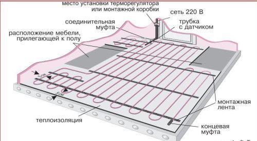 Варіант установки теплої підлоги
