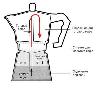 Як працює кавоварка