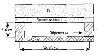 Оформлення фасаду балкона сайдингом