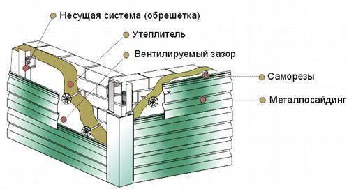 монтаж сайдингу