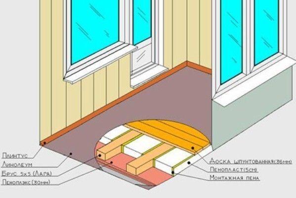 Як покласти підлогу на балконі