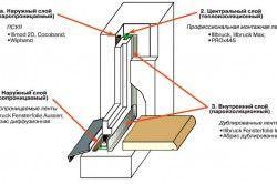 структура вікна для скління на лоджії