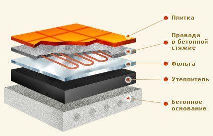 Схема монтажу електричної теплої підлоги