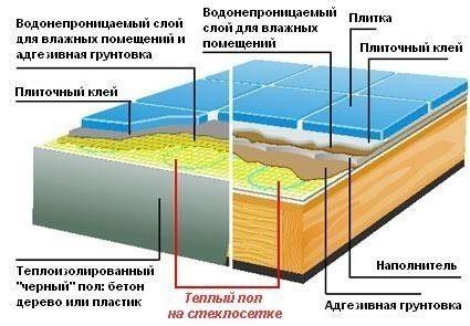 Схема монтажу теплої підлоги на склосітці