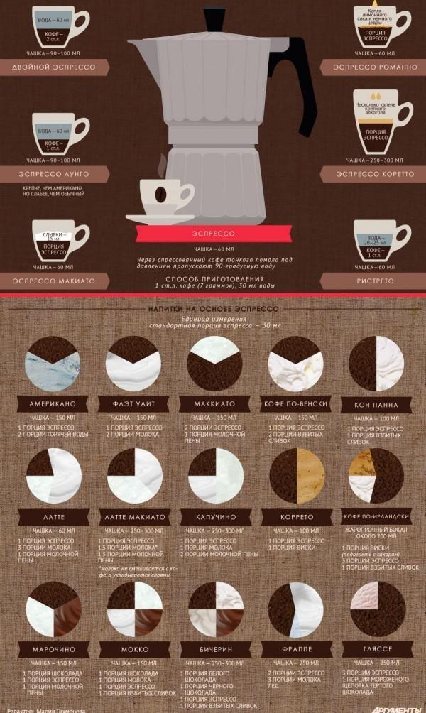 яку кавоварку вибрати для будинку