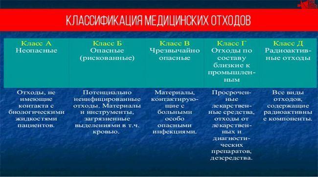 Класифікація медичних відходів