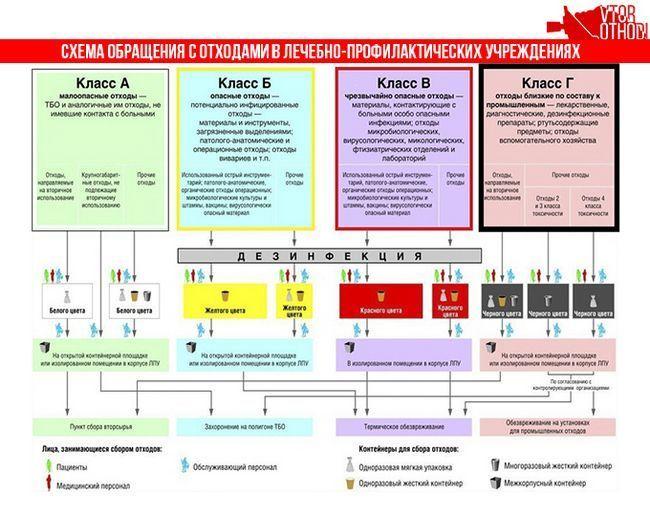 Схема поводження з медичними відходами