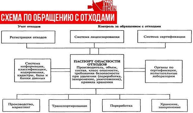 Структура схеми поводження з відходами
