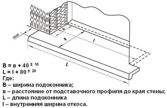 Схема монтажу підвіконня