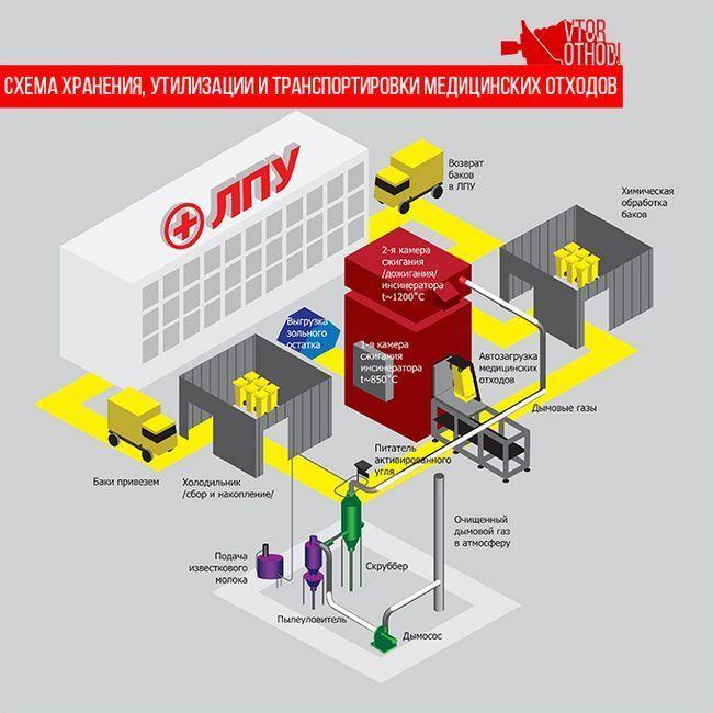Схема зберігання, утилізації та транспортування медичних відходів