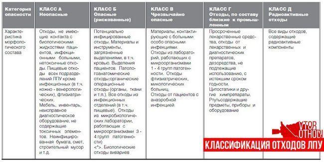 Опис класів небезпеки