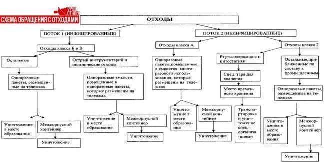Схема поводження з різними класами відходів