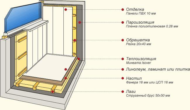 Роботи з облаштування балкона своїми руками